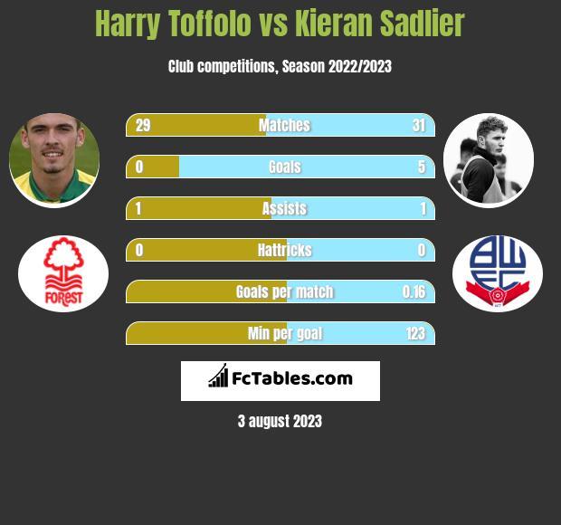 Harry Toffolo vs Kieran Sadlier infographic