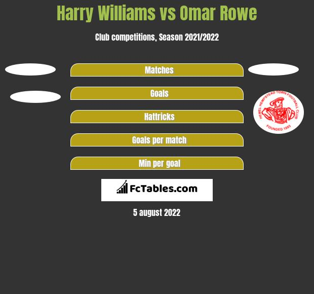 Harry Williams vs Omar Rowe h2h player stats