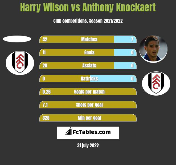 Harry Wilson vs Anthony Knockaert h2h player stats