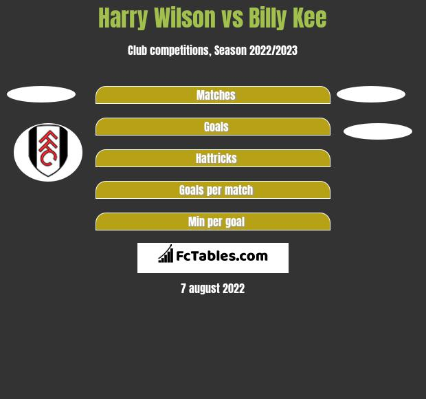Harry Wilson vs Billy Kee h2h player stats