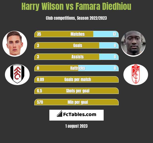 Harry Wilson vs Famara Diedhiou h2h player stats