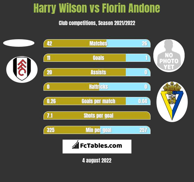 Harry Wilson vs Florin Andone h2h player stats