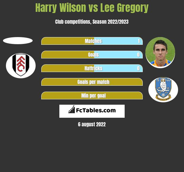 Harry Wilson vs Lee Gregory h2h player stats