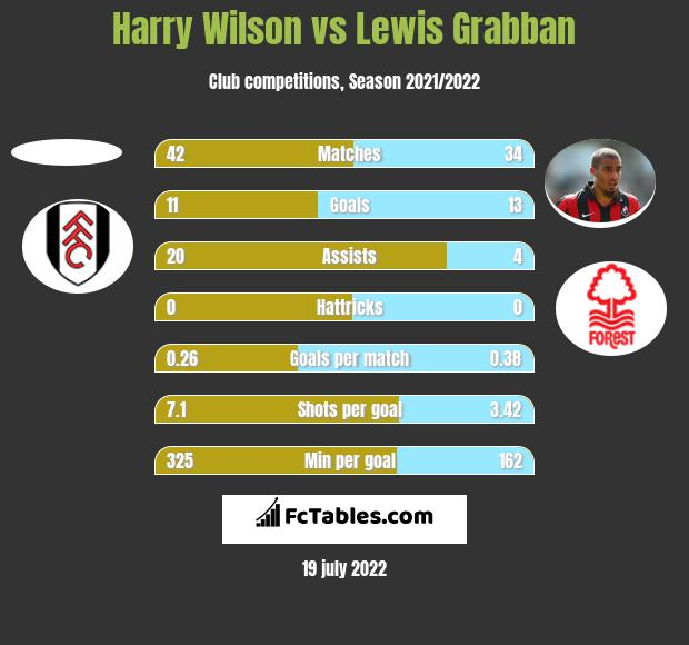 Harry Wilson vs Lewis Grabban h2h player stats