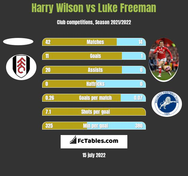 Harry Wilson vs Luke Freeman h2h player stats