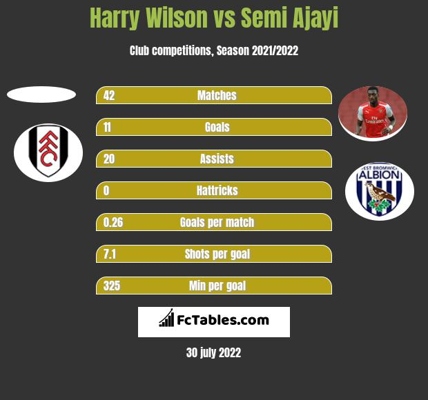 Harry Wilson vs Semi Ajayi h2h player stats
