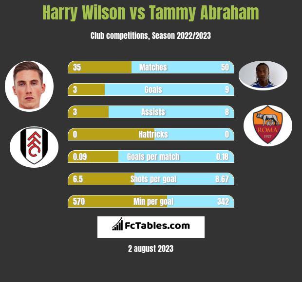 Harry Wilson vs Tammy Abraham h2h player stats