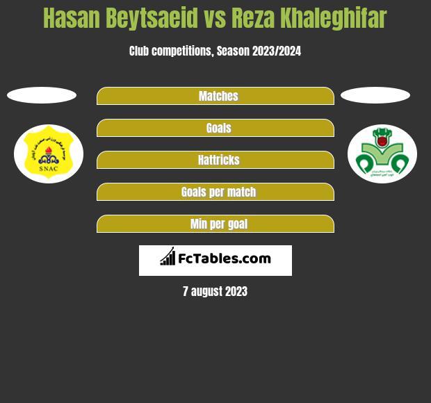 Hasan Beytsaeid vs Reza Khaleghifar h2h player stats