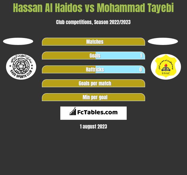 Hassan Al Haidos vs Mohammad Tayebi h2h player stats