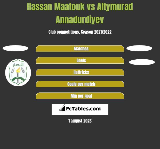 Hassan Maatouk vs Altymurad Annadurdiyev h2h player stats