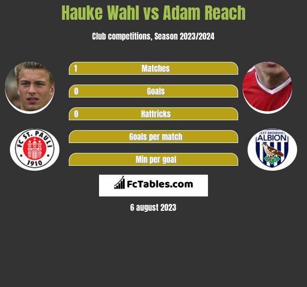 Hauke Wahl vs Adam Reach h2h player stats