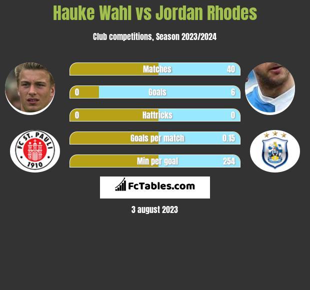 Hauke Wahl vs Jordan Rhodes h2h player stats