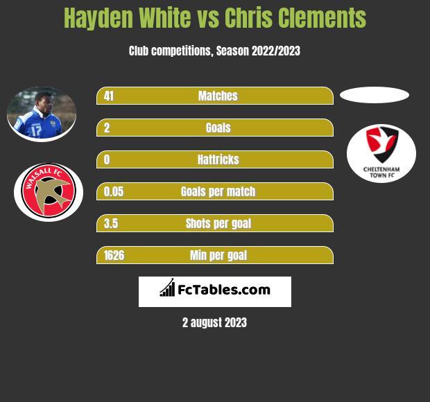 Hayden White vs Chris Clements infographic