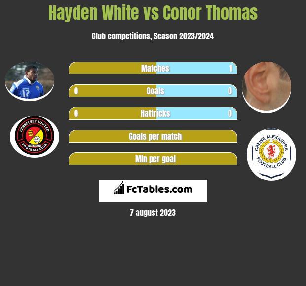 Hayden White vs Conor Thomas infographic