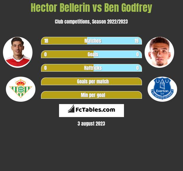 Hector Bellerin vs Ben Godfrey infographic