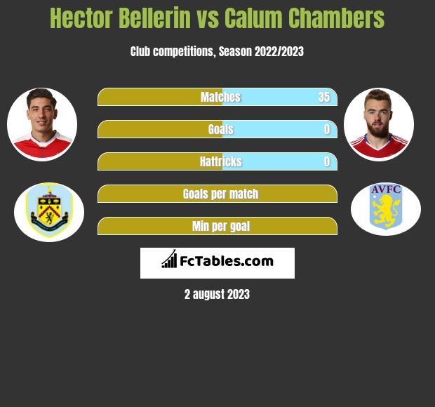Hector Bellerin vs Calum Chambers infographic