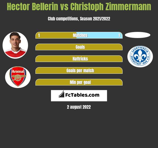 Hector Bellerin infographic statistics for Norwich