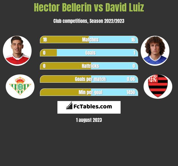 Hector Bellerin vs David Luiz infographic