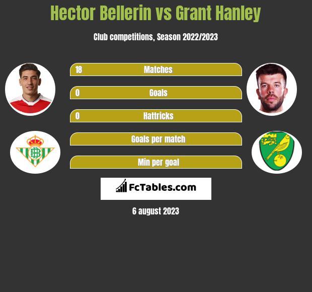 Hector Bellerin vs Grant Hanley infographic