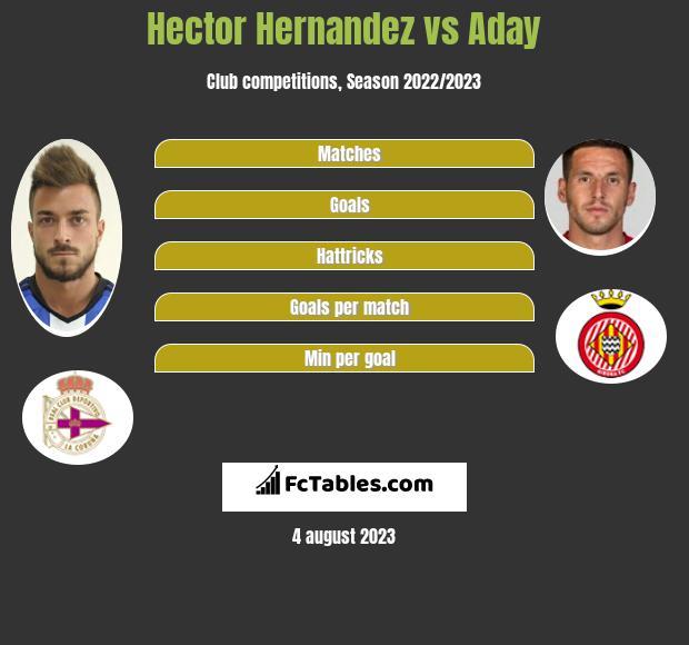 Hector Hernandez vs Aday infographic