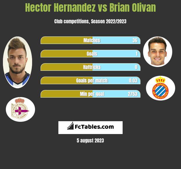 Hector Hernandez vs Brian Olivan infographic