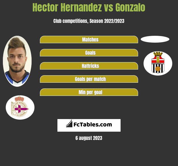 Hector Hernandez vs Gonzalo infographic