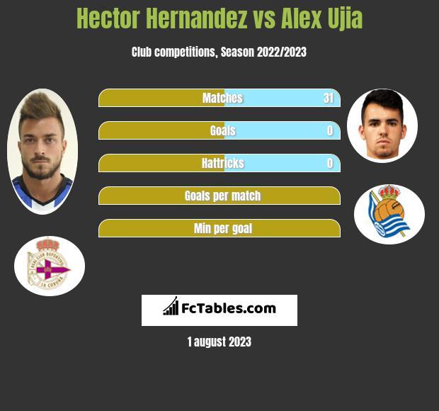 Hector Hernandez vs Alex Ujia infographic