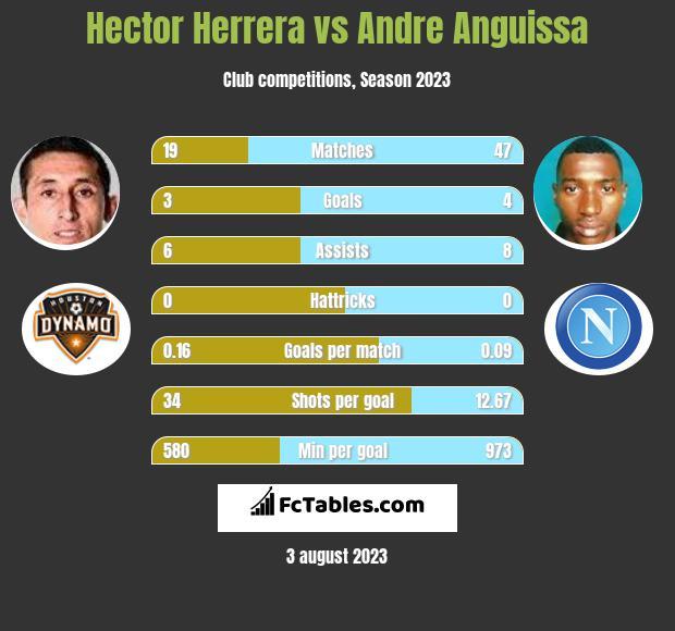 Hector Herrera vs Andre Anguissa infographic