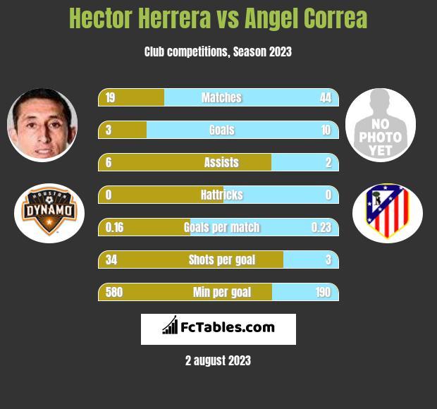 Hector Herrera vs Angel Correa infographic