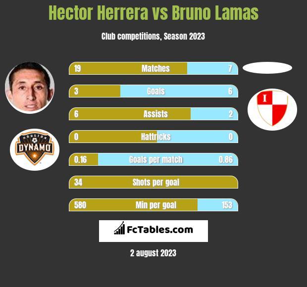 Hector Herrera vs Bruno Lamas infographic
