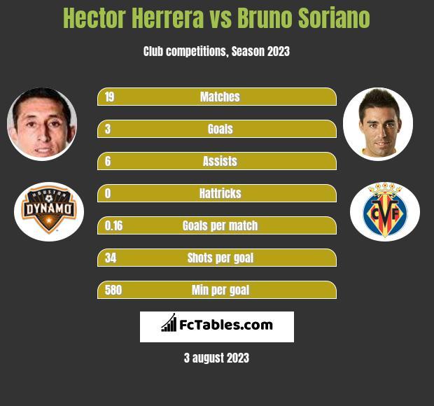 Hector Herrera vs Bruno Soriano infographic