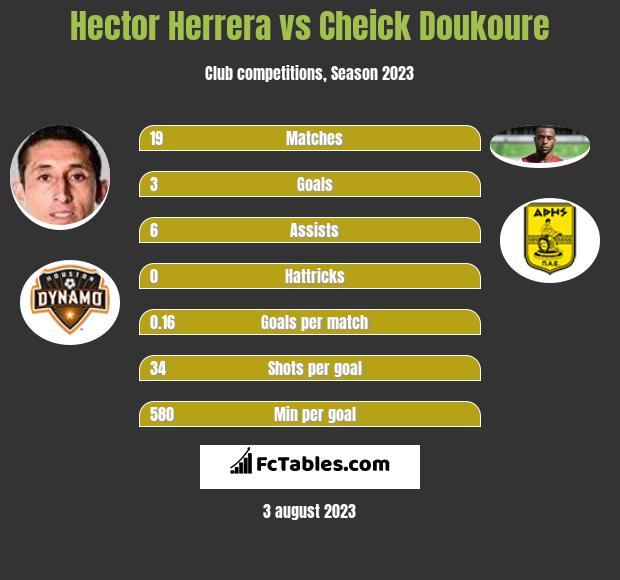 Hector Herrera vs Cheick Doukoure infographic