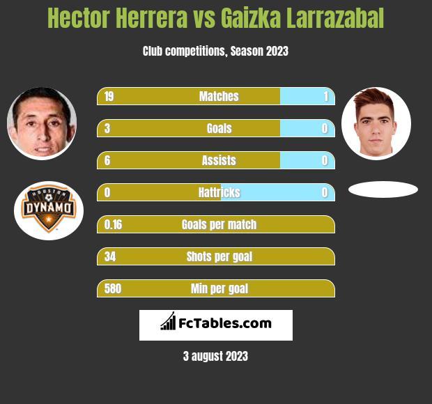 Hector Herrera vs Gaizka Larrazabal infographic