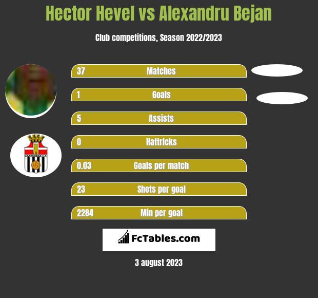 Hector Hevel vs Alexandru Bejan h2h player stats