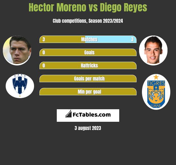 Hector Moreno vs Diego Reyes infographic