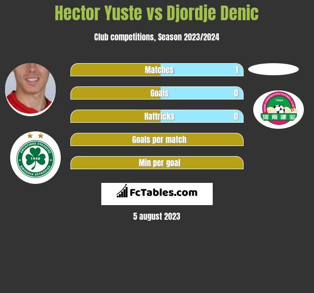Hector Yuste vs Djordje Denic infographic