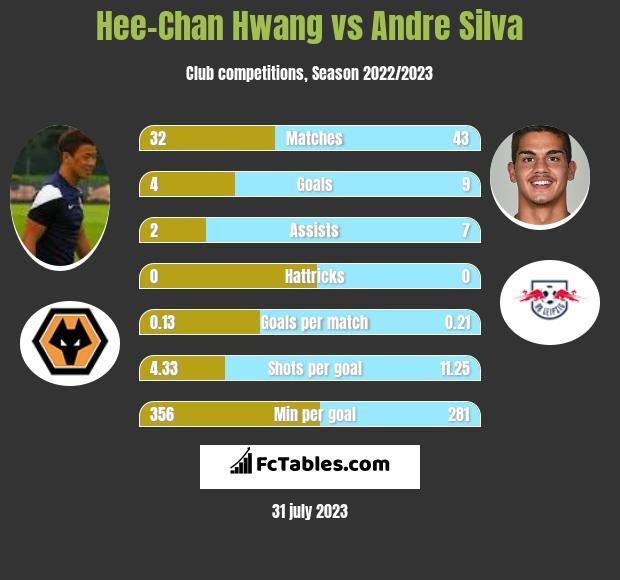 Hee-Chan Hwang vs Andre Silva infographic