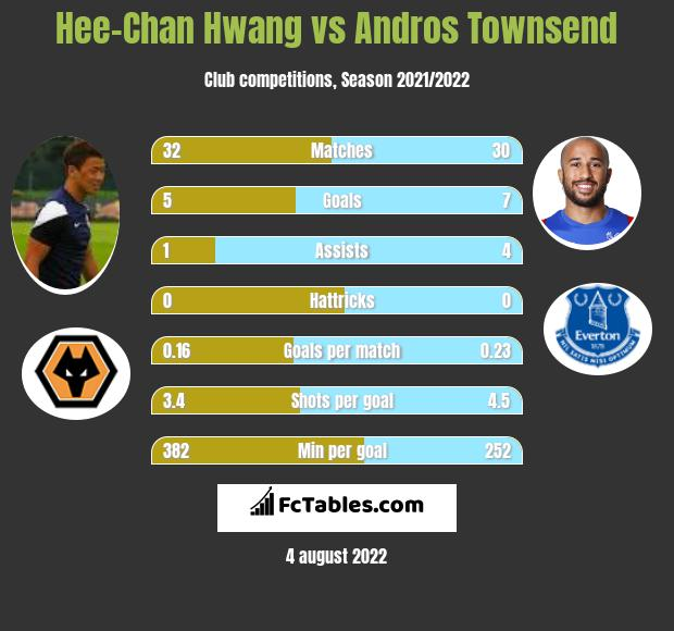 Hee-Chan Hwang vs Andros Townsend h2h player stats