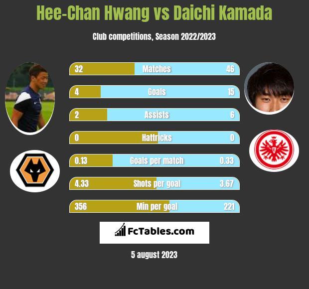 Hee-Chan Hwang vs Daichi Kamada infographic