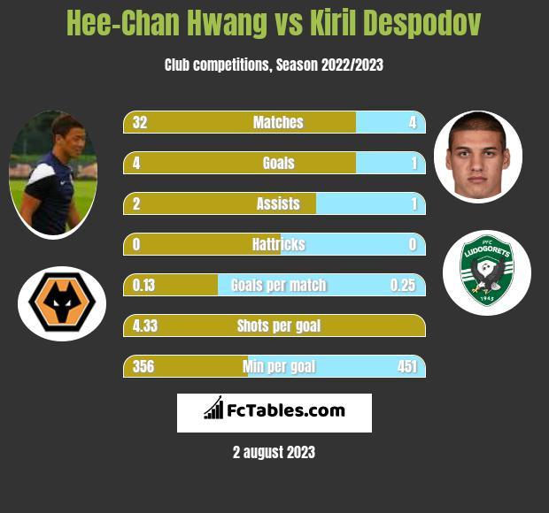 Hee-Chan Hwang vs Kiril Despodov infographic
