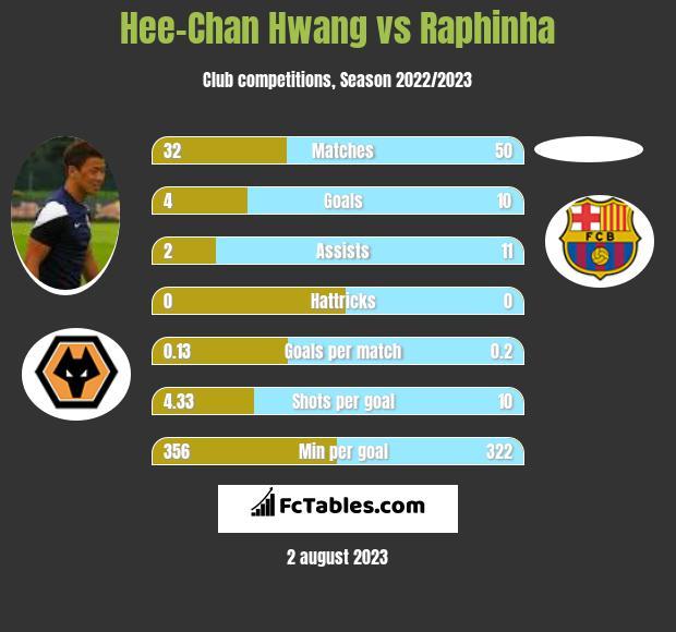 Hee-Chan Hwang vs Raphinha h2h player stats
