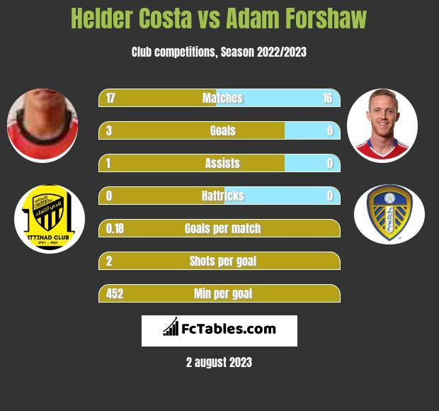 Helder Costa vs Adam Forshaw infographic