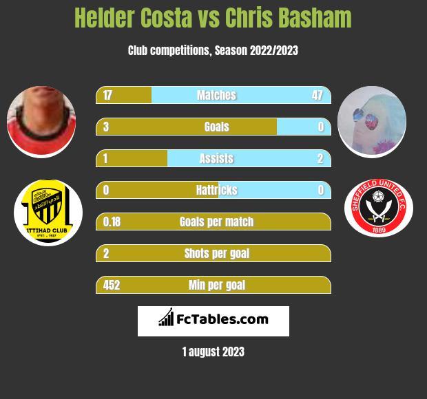 Helder Costa vs Chris Basham h2h player stats