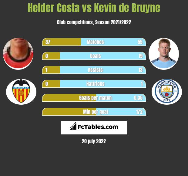 Helder Costa vs Kevin de Bruyne infographic
