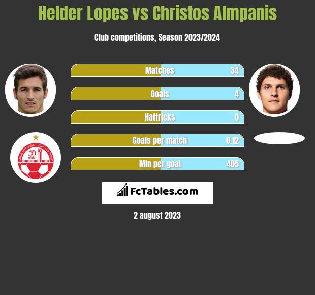 Helder Lopes vs Christos Almpanis infographic