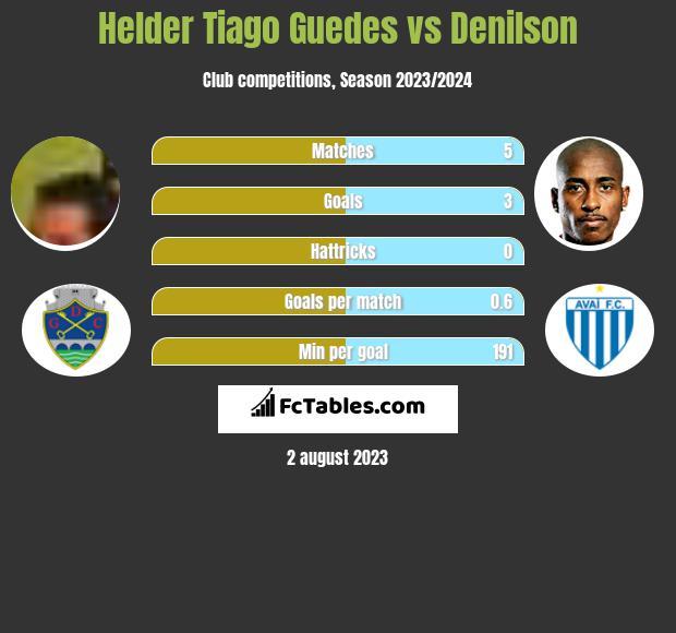 Helder Tiago Guedes vs Denilson infographic
