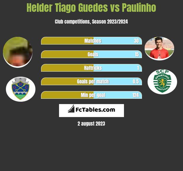 Helder Tiago Guedes vs Paulinho h2h player stats