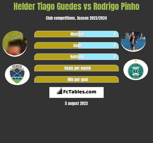 Helder Tiago Guedes vs Rodrigo Pinho h2h player stats