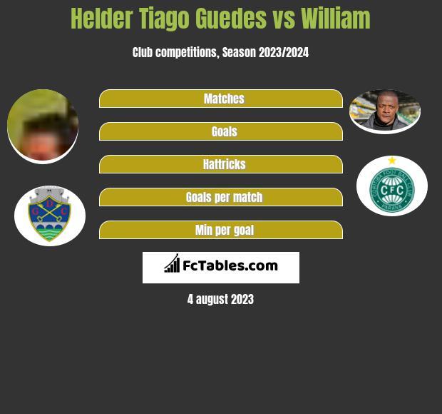 Helder Tiago Guedes vs William h2h player stats
