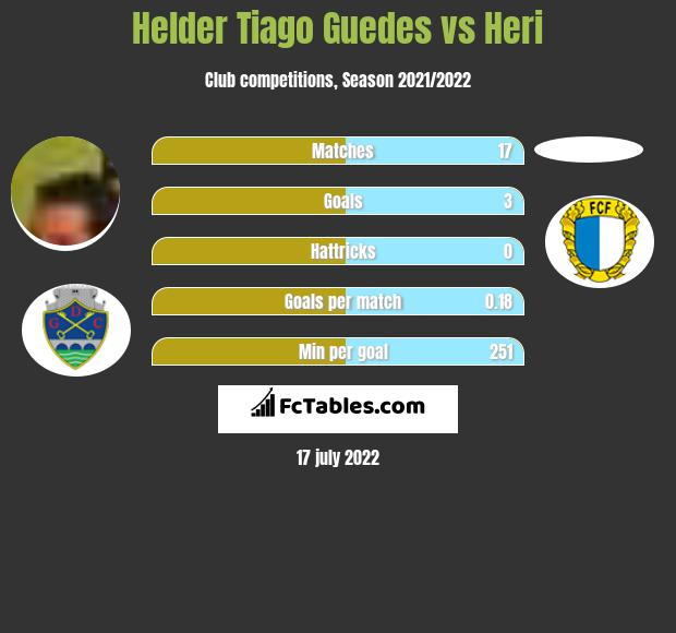Helder Tiago Guedes vs Heri h2h player stats